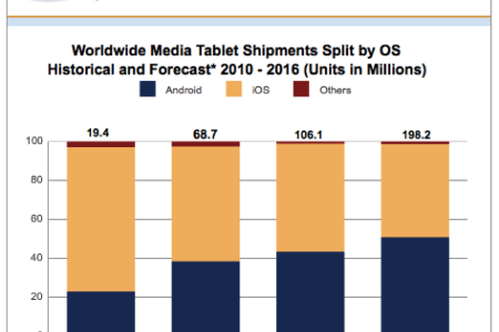Tablet Shipment Forecast Android Catch-up to IOS Infographic