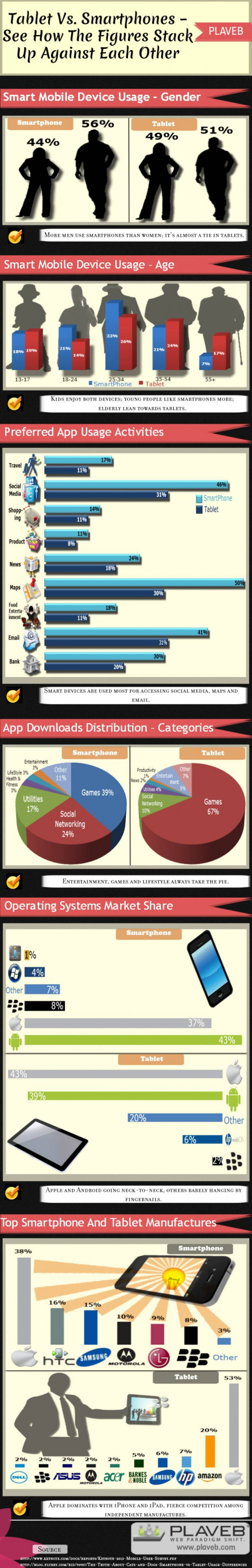 Tablet Vs. Smartphones � See how the figures stack up against each other !! INFOGRAPHIC