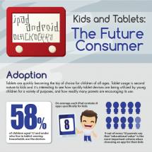 Tablets and Kids – The Future Consumer Infographic