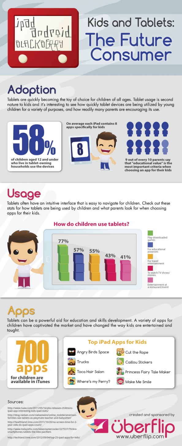 Tablets and Kids  The Future Consumer Infographic