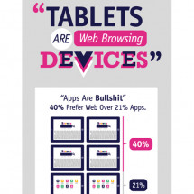 TABLETS ARE WEB BROWSING DEVICES Infographic