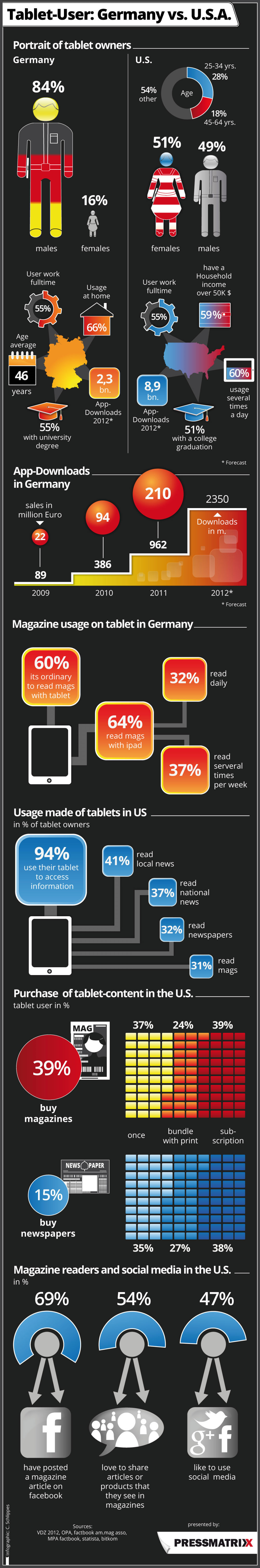 Tablet-User: Germany cs. U.S.A. Infographic