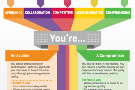 Tackle Conflict in Any Setting Infographic