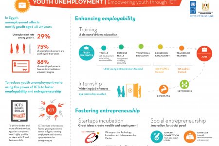 Tackling youth unemployment through new technologies and innovation Infographic