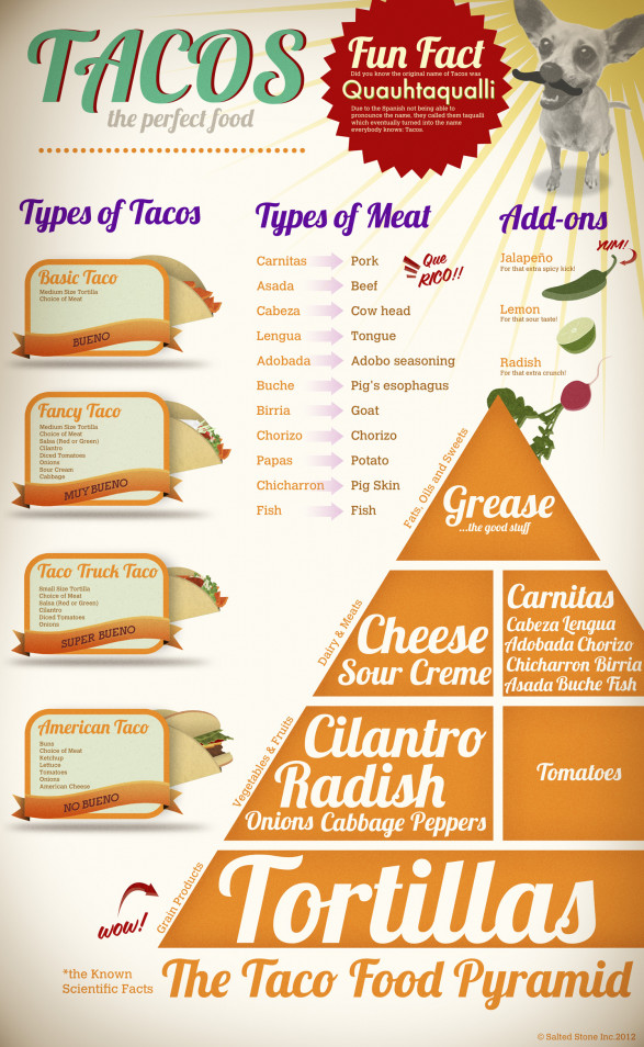 Infographic Of The Day Tacos The Perfect Food