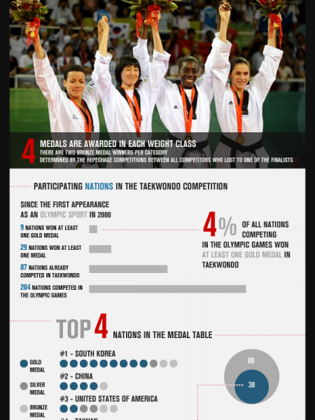Taekwondo At The Olympics Magic Number Infographic