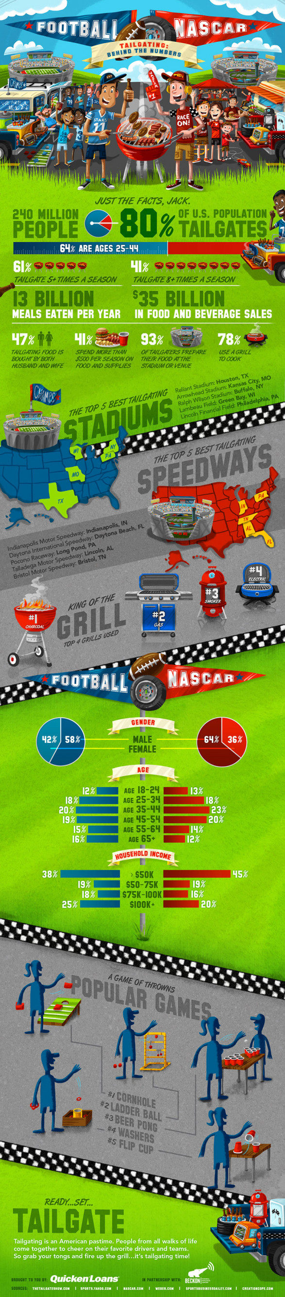 Tailgating: Behind The Numbers