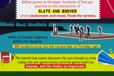 Tailgating the Rivalries of College Football Infographic