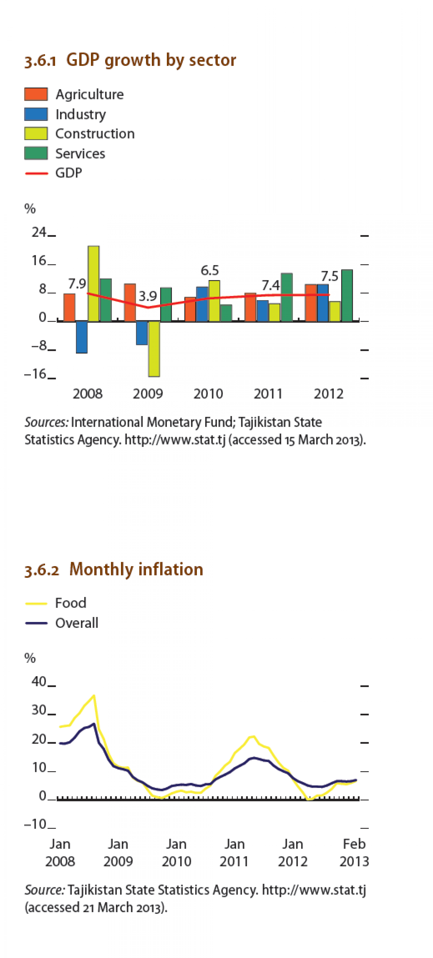 Tajikistan - GDP growth by sector,  Monthly inflation Infographic