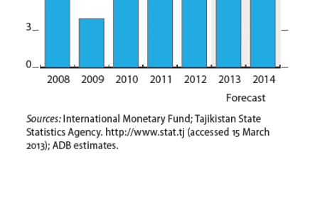Tajikistan - Selected economic indicators Infographic