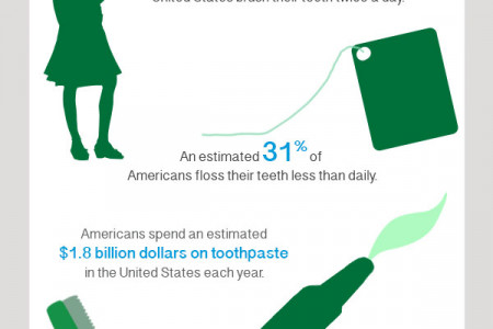 Taking Care of Your Teeth Infographic