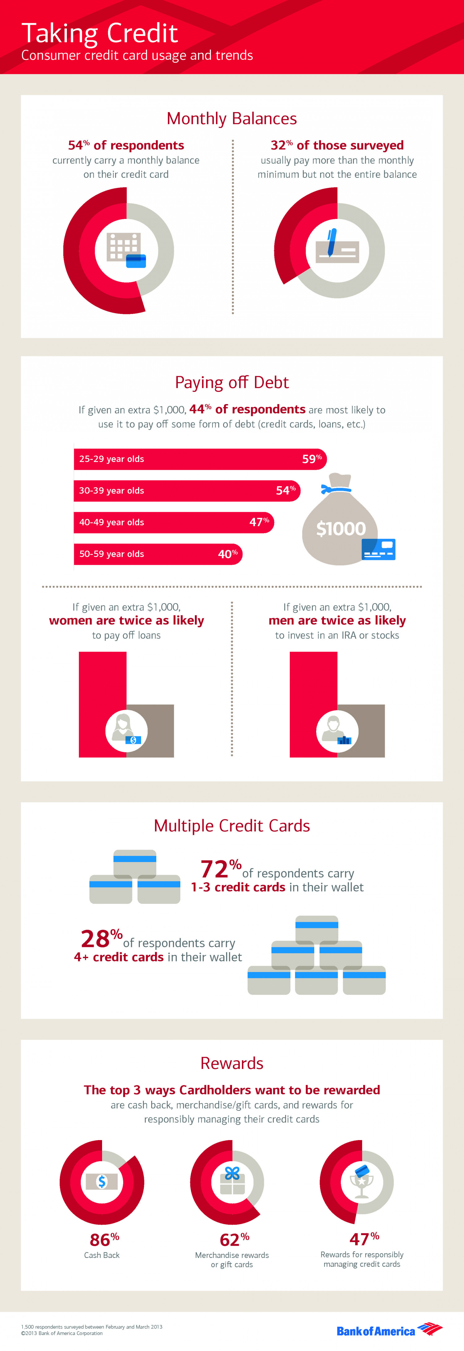 Taking Credit: Consumer credit card usage and trends Infographic
