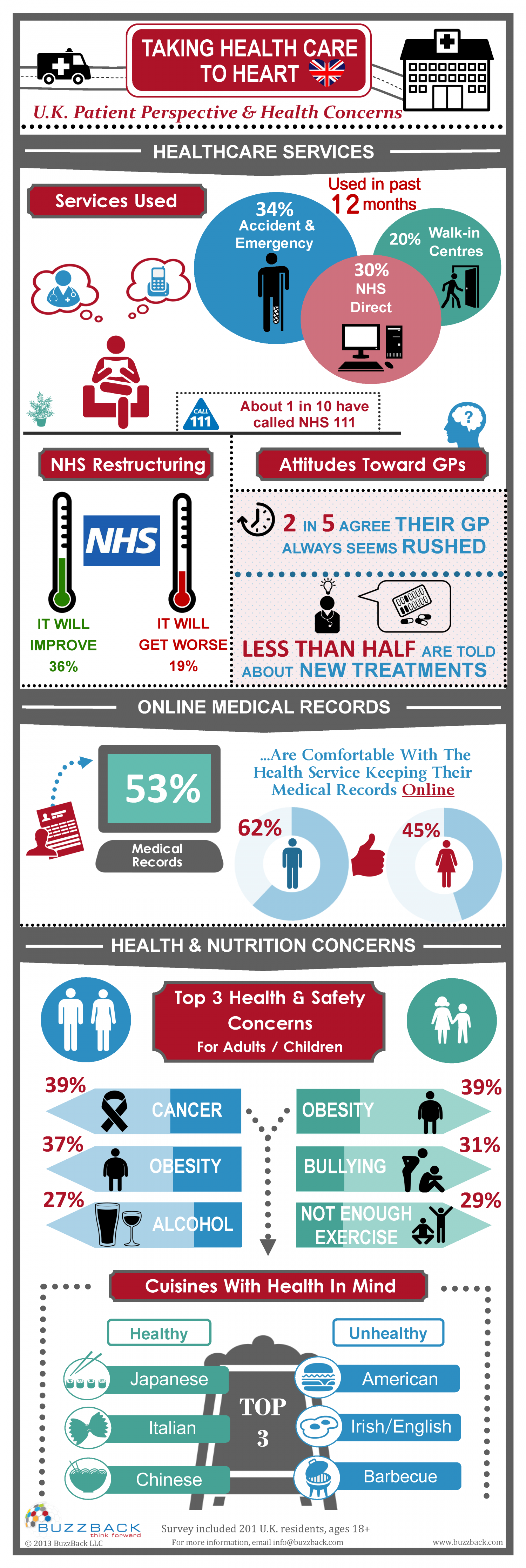 Taking UK Health Care To Heart Infographic