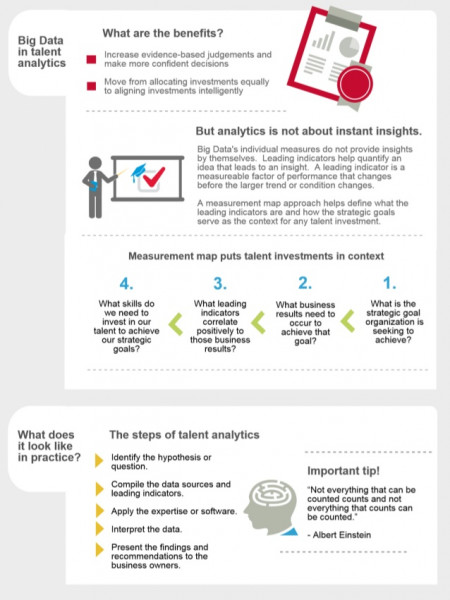 Talent Analytics: Tips from Super Smart SMEs Infographic