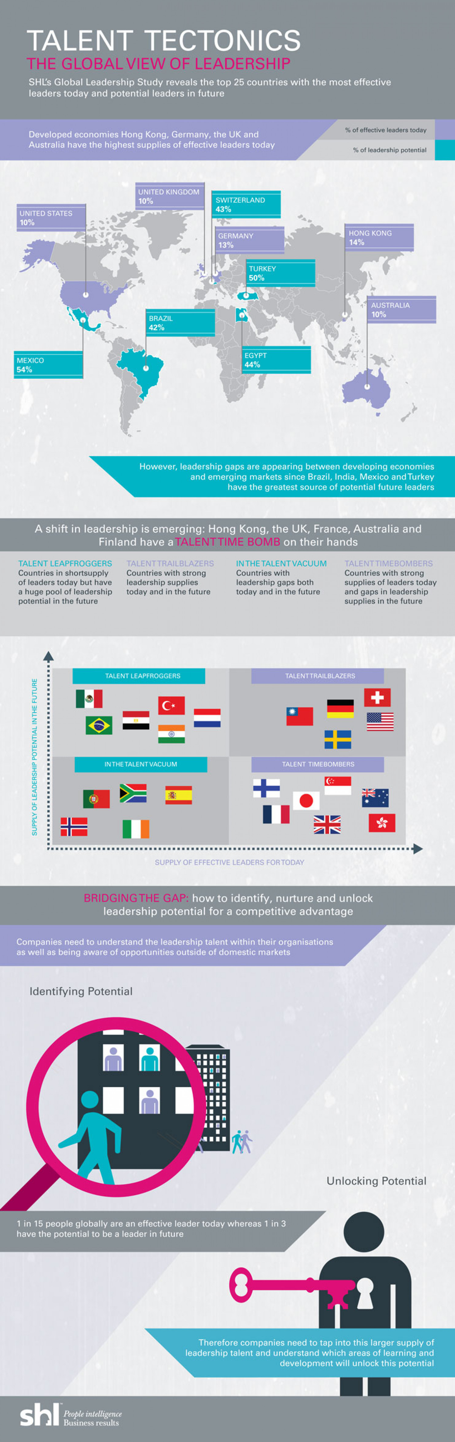 Talent Tectonics - The Global view of Leadership Infographic