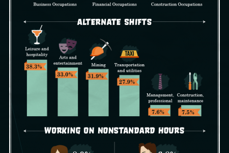 Tales From The Graveyard Shift Infographic