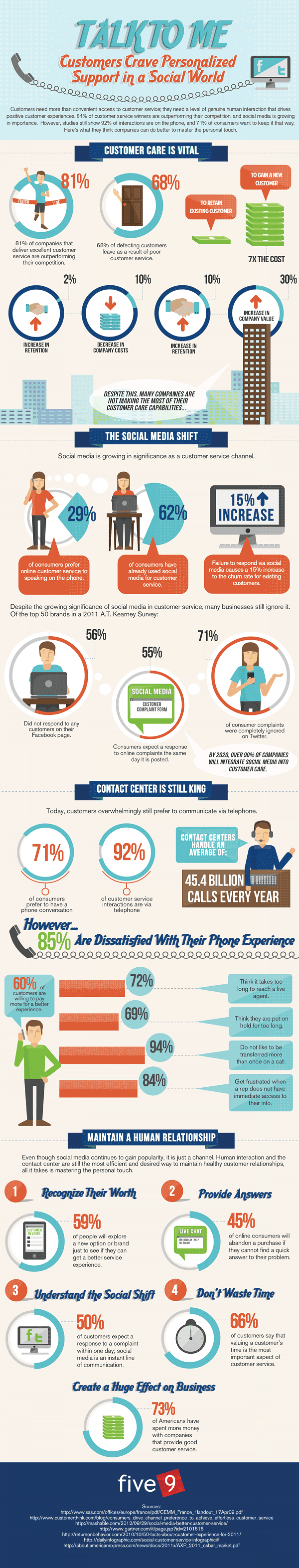 """Talk To Me"" An Assessment of The Call Center Versus Social Media For Customer Care Infographic"