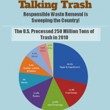 Talking Trash -- Responsible Waste Removal Infographic