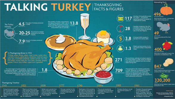 Talking Turkey: Thanksgiving Facts & Figures