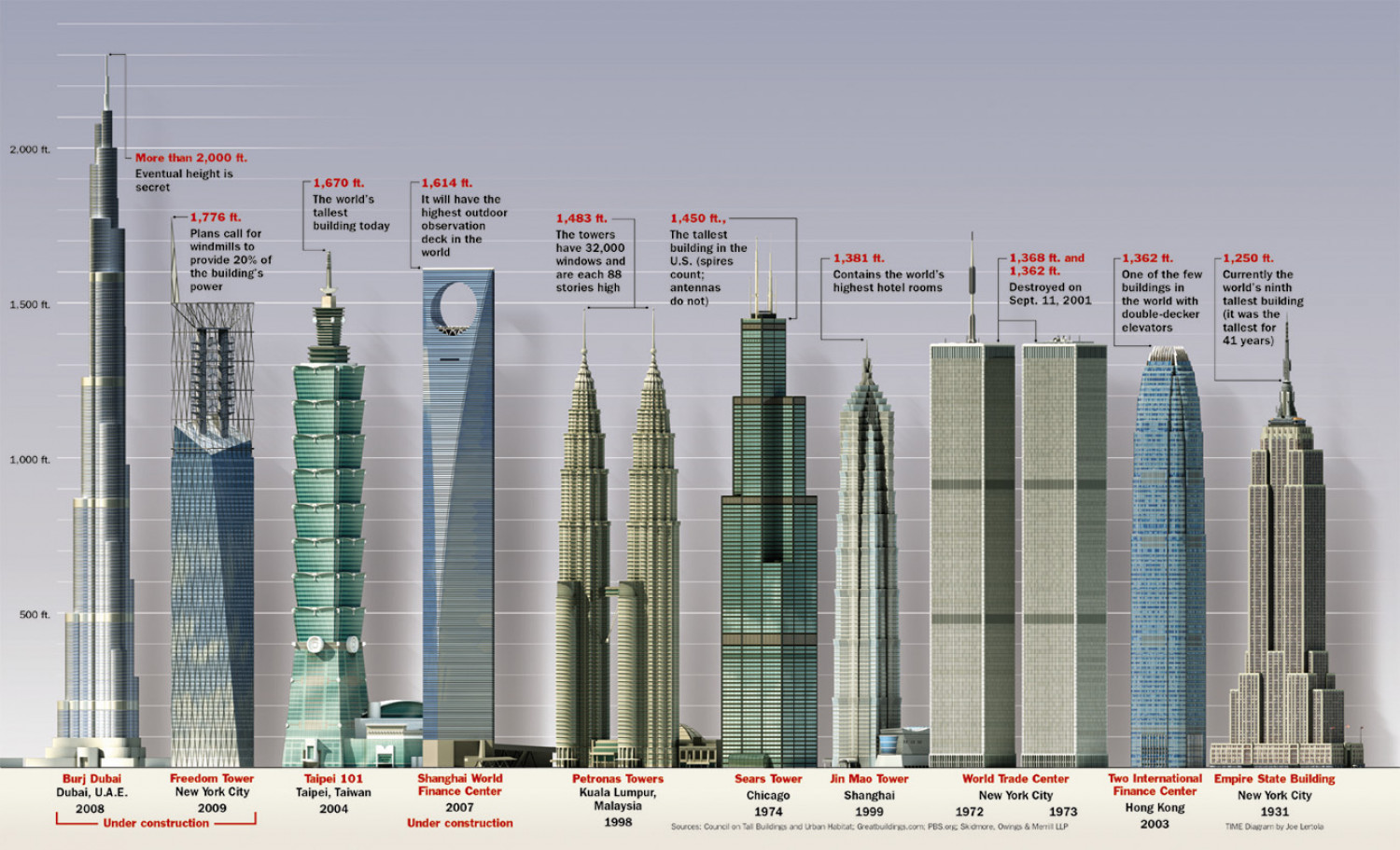 Tallest Buildings in the World | Visual.