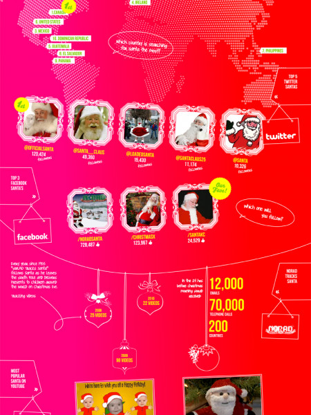 Tamar's Digital Santa Claus Infographic