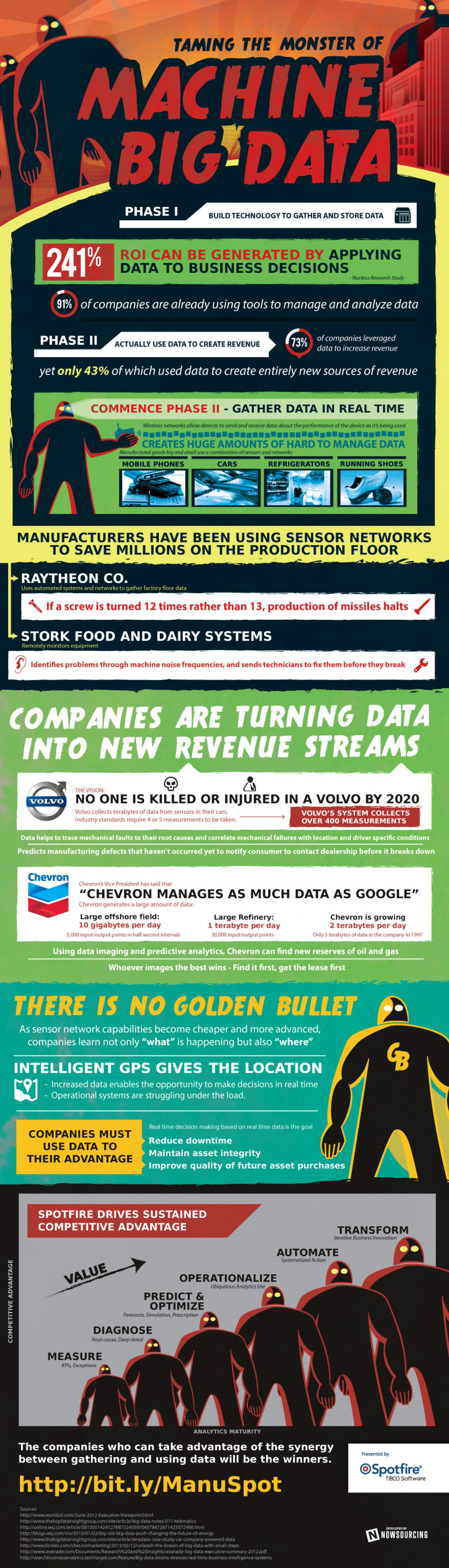 Taming the Monster of Machine Big Data Infographic