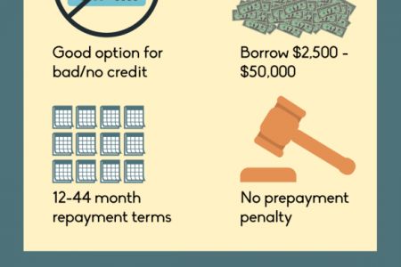Tap into the Benefits of a Title Loan Infographic