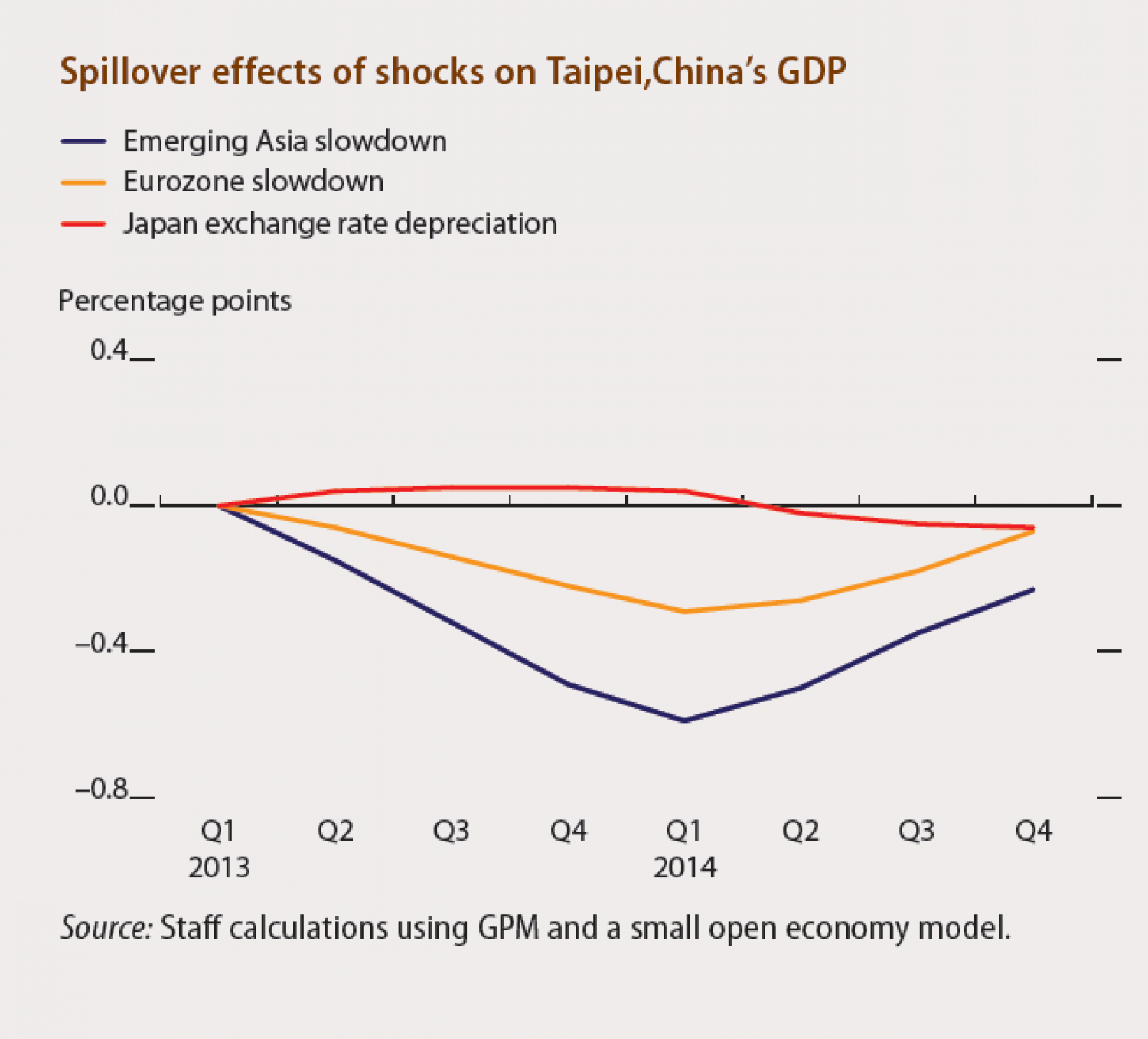 Tapei China -  Spillover effects of shocks on Tapei, China's GDP Infographic