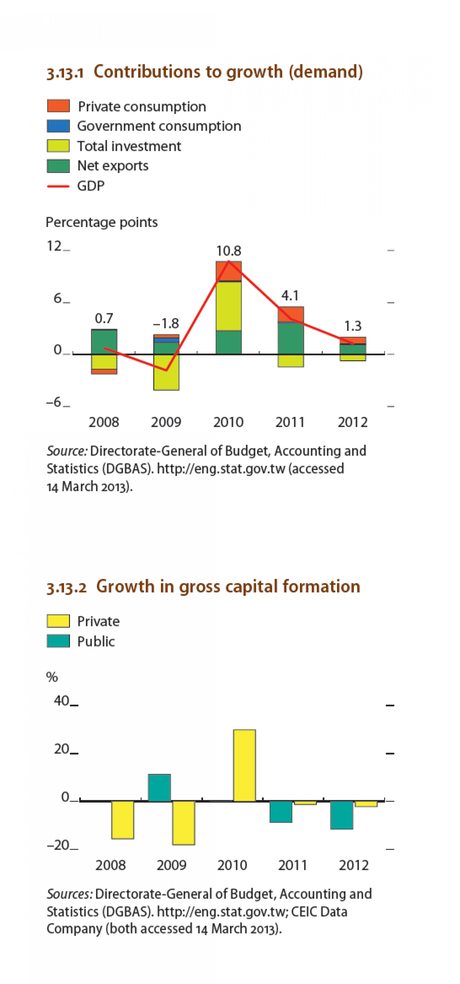 Tapei China - Contributions to growth, Growth in gross capital formation Infographic