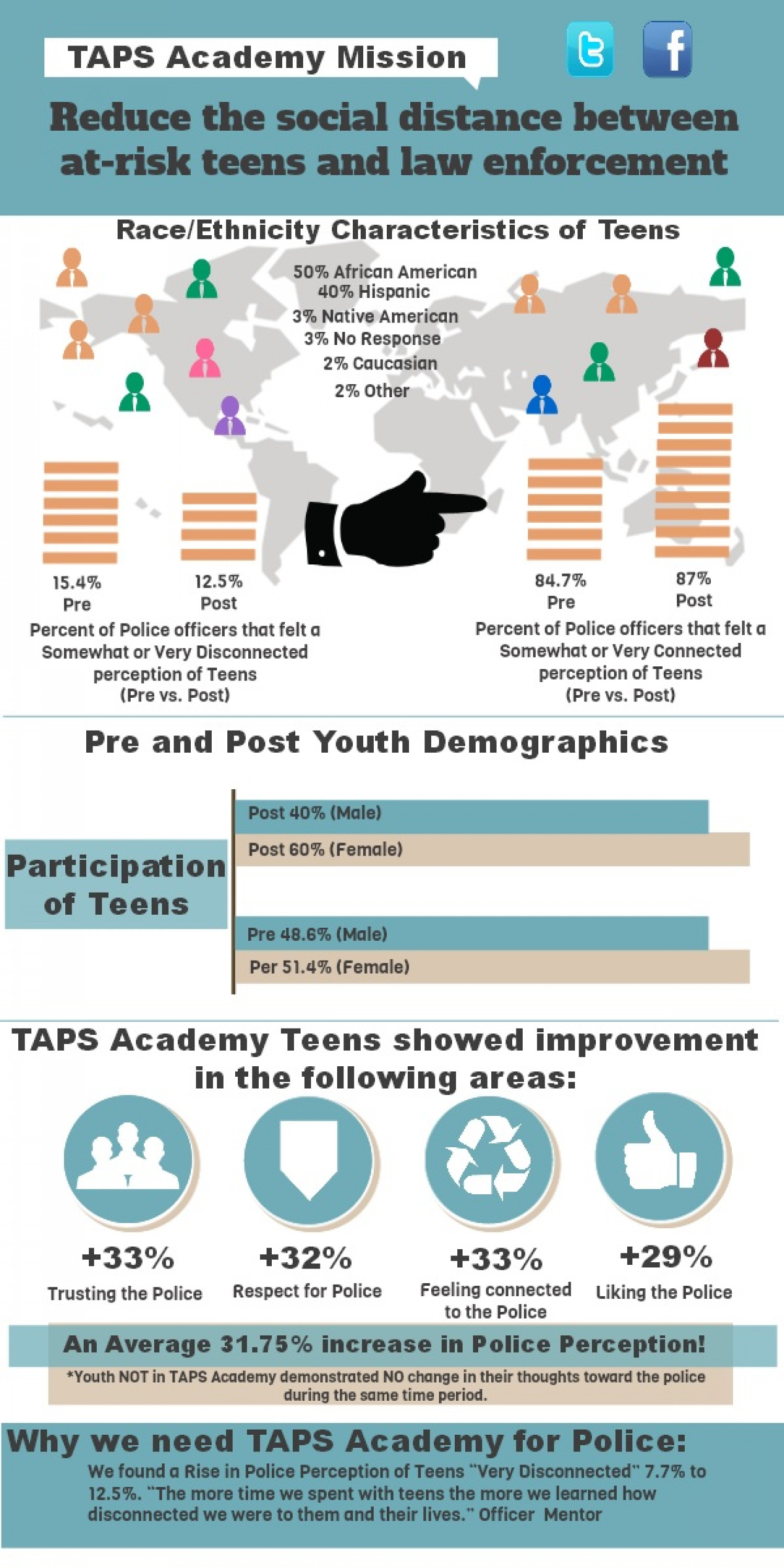 TAPS Academy Works! Infographic