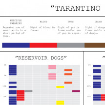 Tarantino - The Holy Trilogy Infographic