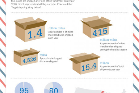 Target Shipping By The Numbers Infographic