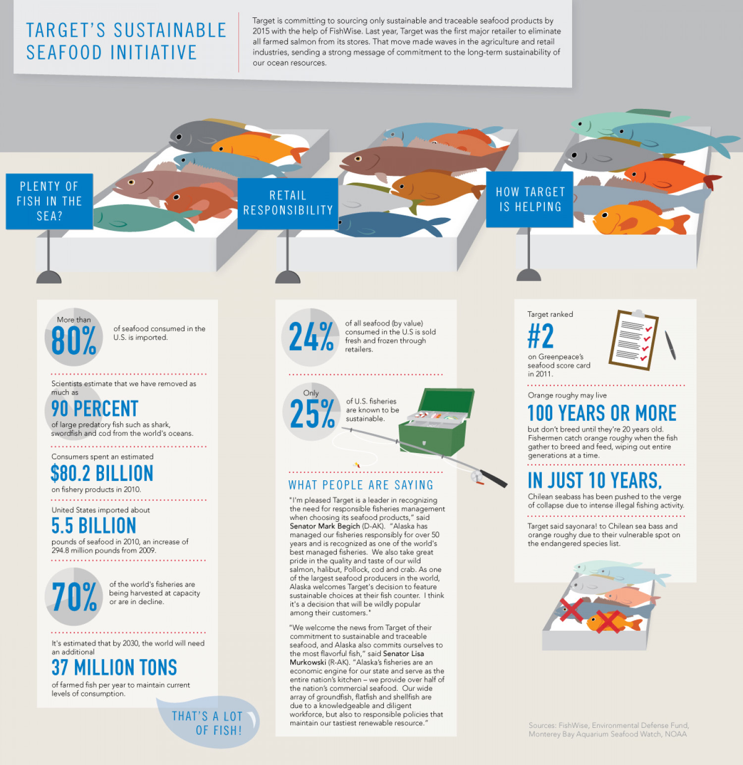 Target Takes on Sustainable Seafood Infographic