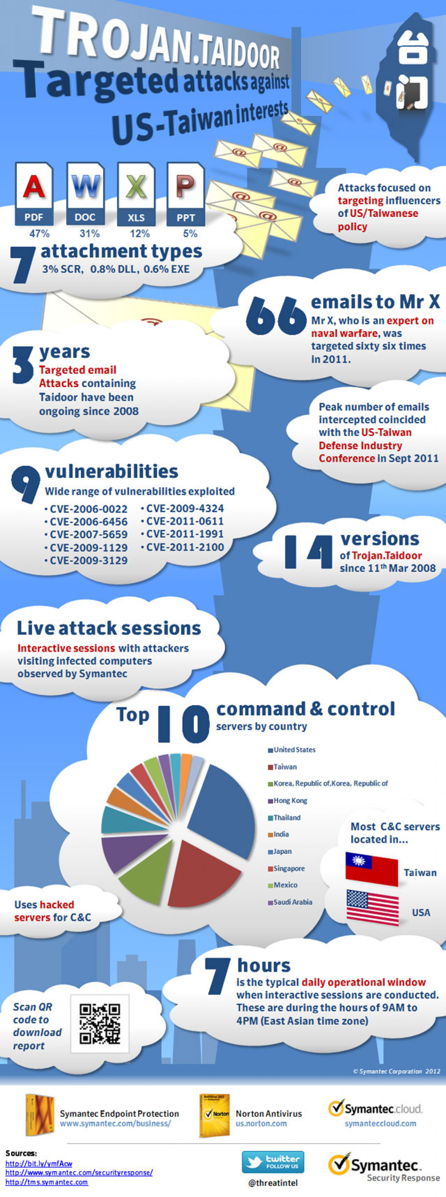 Targeted attacks using Trojan.Taidoor Infographic