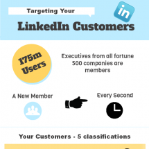 Targeting your LinkedIn Customers - Top Tips Infographic
