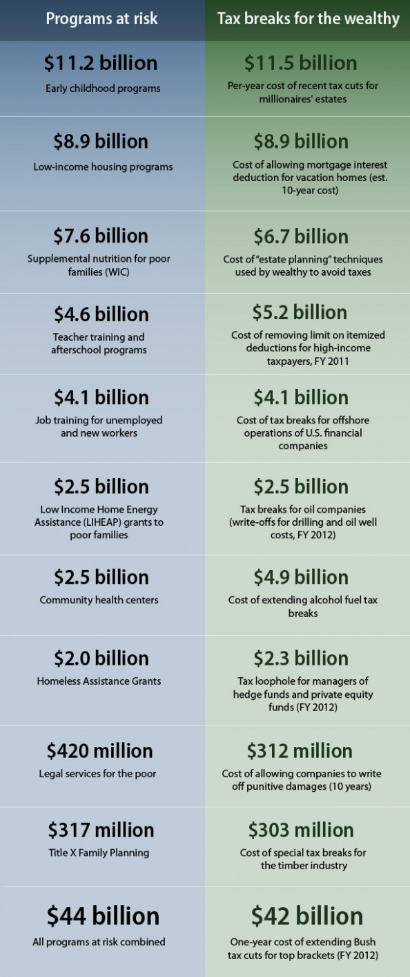Tax Breaks vs. Budget Cuts Infographic