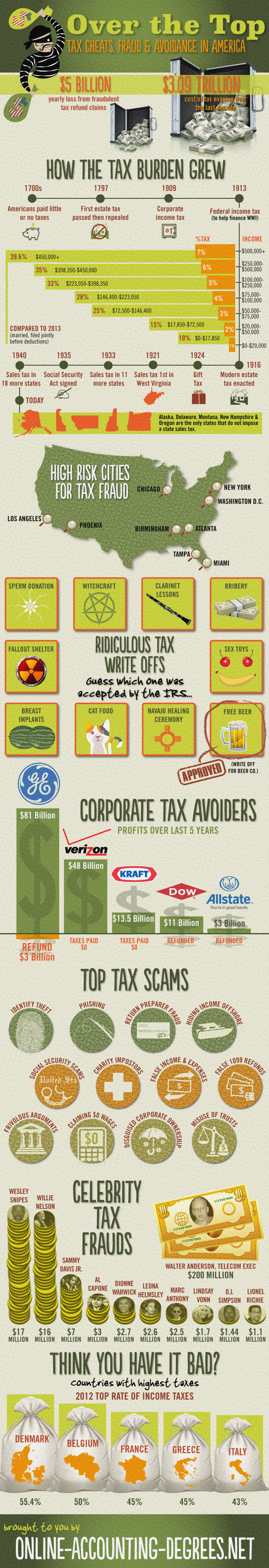 Tax Cheats, Fraud and Avoidance in America Infographic