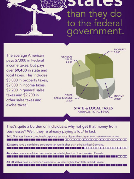 Tax Day or Tax Everyday? Infographic