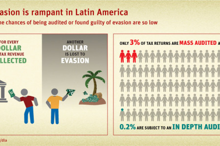 Tax evasion is rampant in Latin America  Infographic