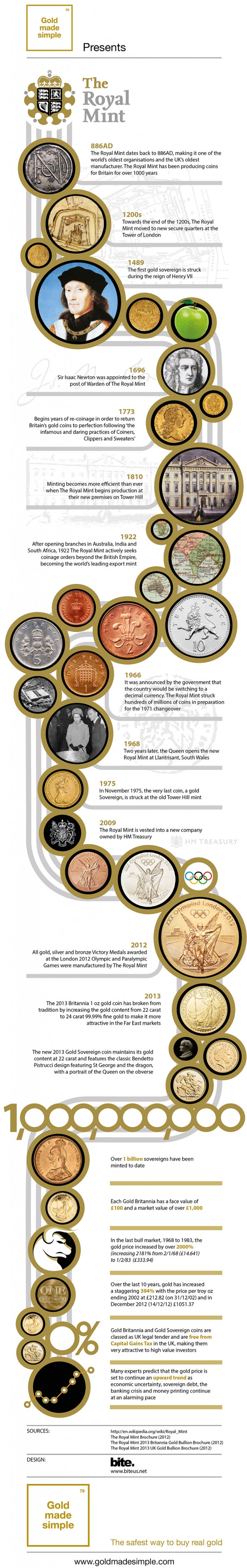 Tax Free Gold and The Royal Mint: A History Infographic