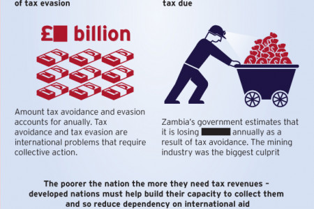 Tax in the G8 Infographic