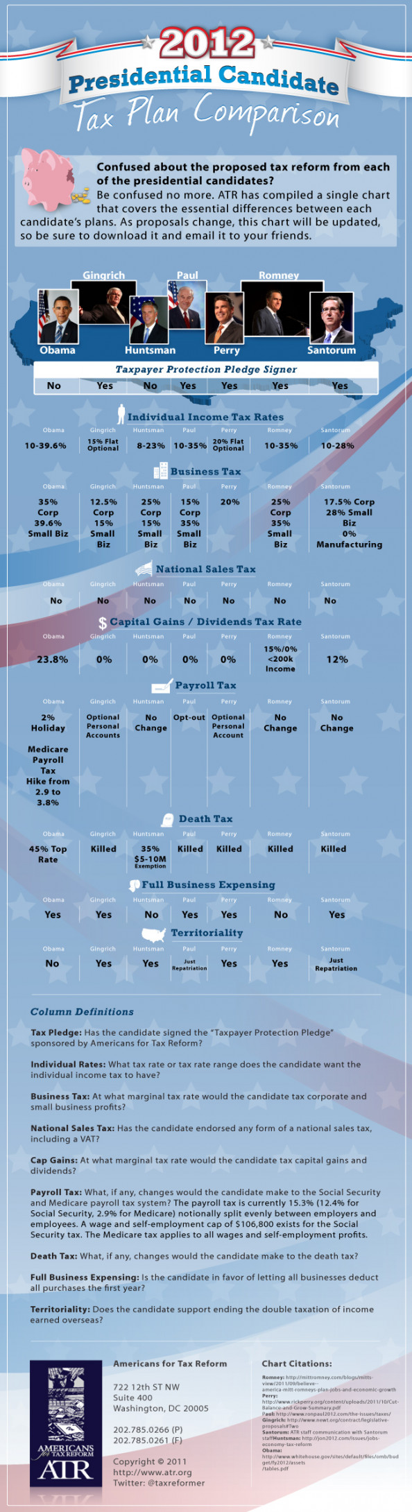 Tax Plans of the Presidential Candidates Infographic