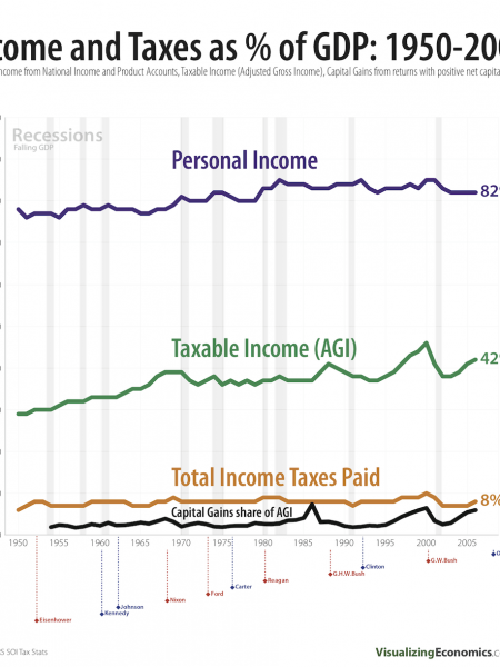Taxable Income and Taxes Paid: 1950-2006 Infographic