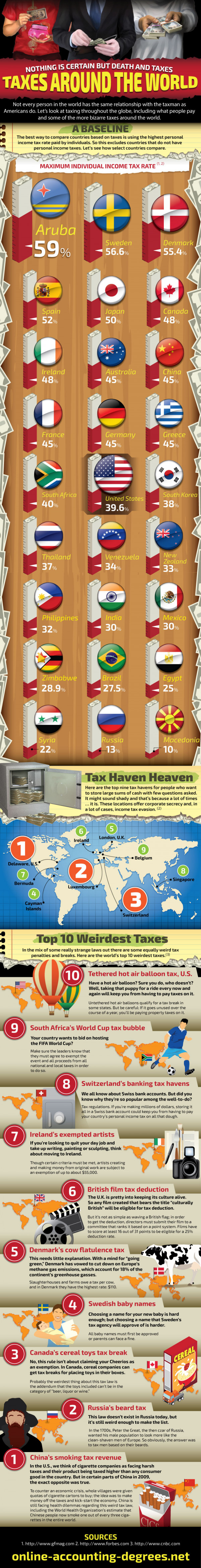 Taxes Around the World
