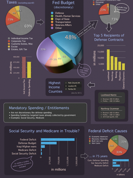 Taxes, Deficits, Entitlements Infographic