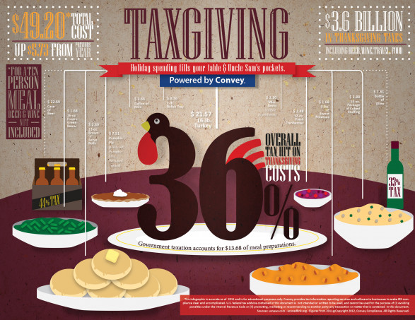 Taxgiving: How Thanksgiving Spending Fills Uncle Sam