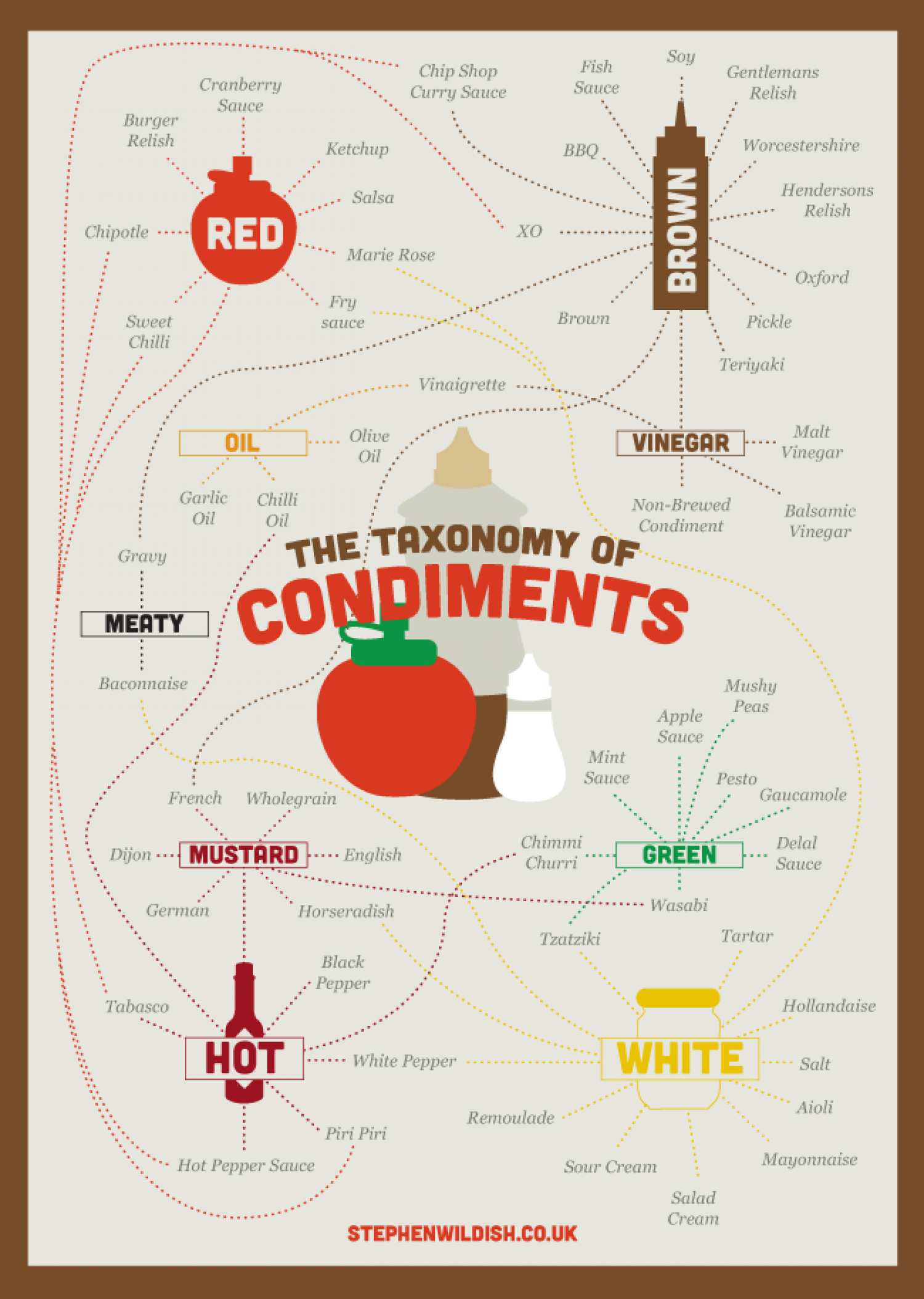 Taxonomy of condiments Infographic