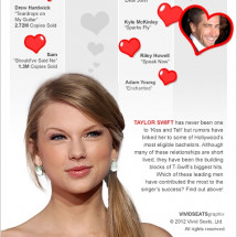 Taylor Swift: A Never Ever Ever Ending Love Story Infographic