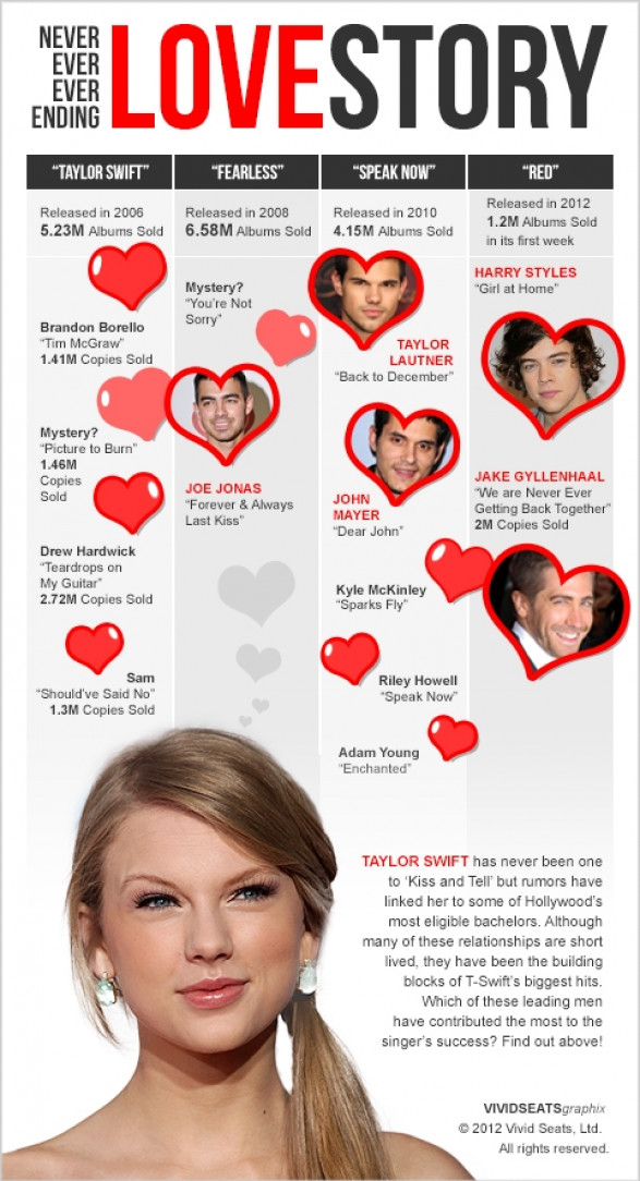 Taylor Swift: A Never Ever Ever Ending Love Story