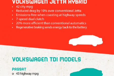 TDI or Hybrid? They're Both Winners! Infographic